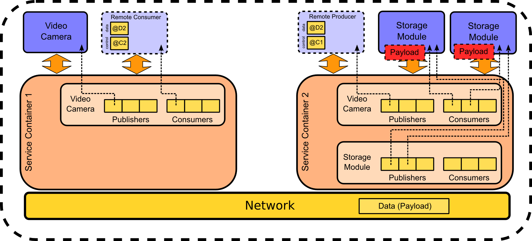 Middleware overview.png